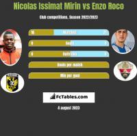 Nicolas Issimat Mirin vs Enzo Roco h2h player stats