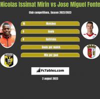 Nicolas Issimat Mirin vs Jose Miguel Fonte h2h player stats