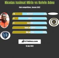 Nicolas Issimat Mirin vs Kelvin Adou h2h player stats