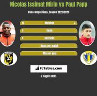 Nicolas Issimat Mirin vs Paul Papp h2h player stats