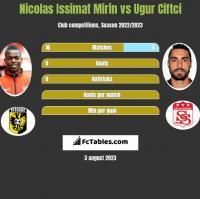 Nicolas Issimat Mirin vs Ugur Ciftci h2h player stats