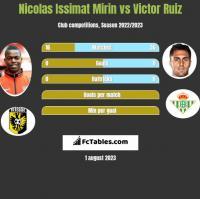 Nicolas Issimat Mirin vs Victor Ruiz h2h player stats