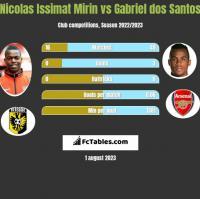 Nicolas Issimat Mirin vs Gabriel dos Santos h2h player stats