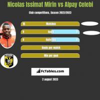 Nicolas Issimat Mirin vs Alpay Celebi h2h player stats