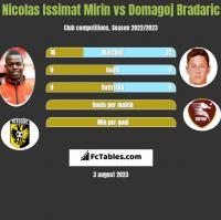 Nicolas Issimat Mirin vs Domagoj Bradaric h2h player stats