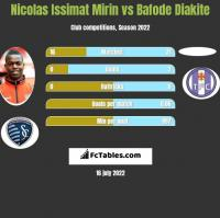 Nicolas Issimat Mirin vs Bafode Diakite h2h player stats