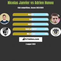 Nicolas Janvier vs Adrien Hunou h2h player stats