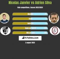 Nicolas Janvier vs Adrien Silva h2h player stats