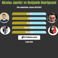 Nicolas Janvier vs Benjamin Bourigeaud h2h player stats