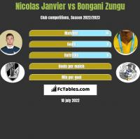 Nicolas Janvier vs Bongani Zungu h2h player stats