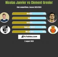 Nicolas Janvier vs Clement Grenier h2h player stats