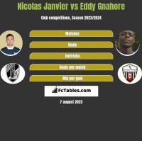 Nicolas Janvier vs Eddy Gnahore h2h player stats