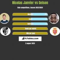 Nicolas Janvier vs Gelson h2h player stats