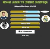 Nicolas Janvier vs Eduardo Camavinga h2h player stats