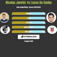 Nicolas Janvier vs Lucas Da Cunha h2h player stats