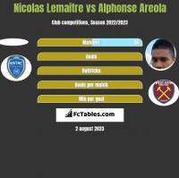Nicolas Lemaitre vs Alphonse Areola h2h player stats