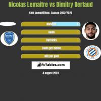 Nicolas Lemaitre vs Dimitry Bertaud h2h player stats