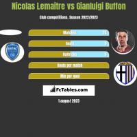 Nicolas Lemaitre vs Gianluigi Buffon h2h player stats