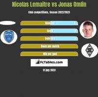 Nicolas Lemaitre vs Jonas Omlin h2h player stats