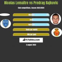 Nicolas Lemaitre vs Predrag Rajkovic h2h player stats