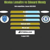 Nicolas Lemaitre vs Edouard Mendy h2h player stats