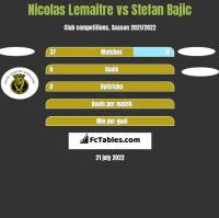 Nicolas Lemaitre vs Stefan Bajic h2h player stats