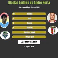 Nicolas Lodeiro vs Andre Horta h2h player stats