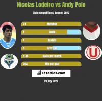 Nicolas Lodeiro vs Andy Polo h2h player stats