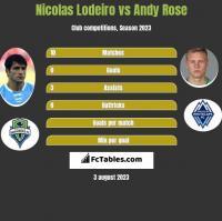 Nicolas Lodeiro vs Andy Rose h2h player stats