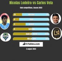 Nicolas Lodeiro vs Carlos Vela h2h player stats