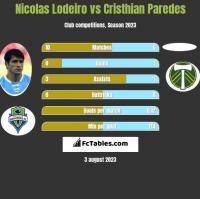 Nicolas Lodeiro vs Cristhian Paredes h2h player stats