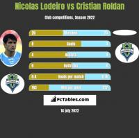 Nicolas Lodeiro vs Cristian Roldan h2h player stats