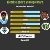 Nicolas Lodeiro vs Diego Chara h2h player stats