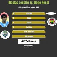 Nicolas Lodeiro vs Diego Rossi h2h player stats