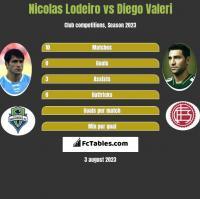 Nicolas Lodeiro vs Diego Valeri h2h player stats