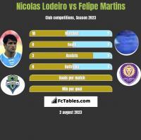 Nicolas Lodeiro vs Felipe Martins h2h player stats
