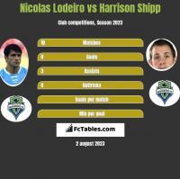 Nicolas Lodeiro vs Harrison Shipp h2h player stats