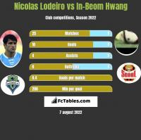 Nicolas Lodeiro vs In-Beom Hwang h2h player stats