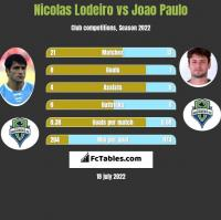 Nicolas Lodeiro vs Joao Paulo h2h player stats