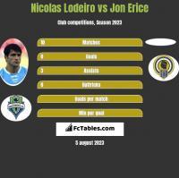 Nicolas Lodeiro vs Jon Erice h2h player stats
