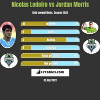 Nicolas Lodeiro vs Jordan Morris h2h player stats