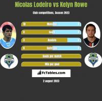 Nicolas Lodeiro vs Kelyn Rowe h2h player stats