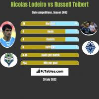 Nicolas Lodeiro vs Russell Teibert h2h player stats