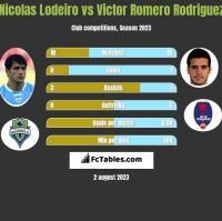Nicolas Lodeiro vs Victor Romero Rodriguez h2h player stats