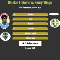 Nicolas Lodeiro vs Henry Wingo h2h player stats