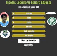 Nicolas Lodeiro vs Eduard Atuesta h2h player stats