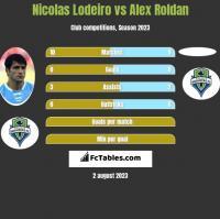 Nicolas Lodeiro vs Alex Roldan h2h player stats