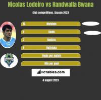 Nicolas Lodeiro vs Handwalla Bwana h2h player stats