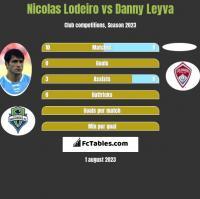 Nicolas Lodeiro vs Danny Leyva h2h player stats