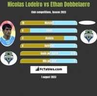 Nicolas Lodeiro vs Ethan Dobbelaere h2h player stats